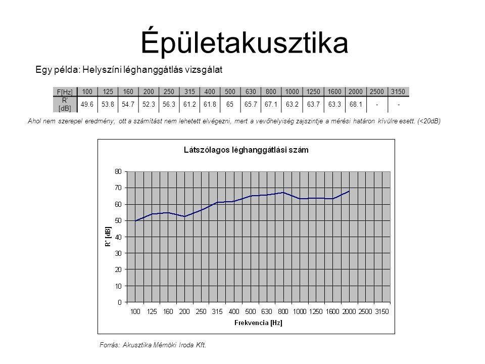 Épületakusztika Egy példa: Helyszíni léghanggátlás vizsgálat F[Hz] 100